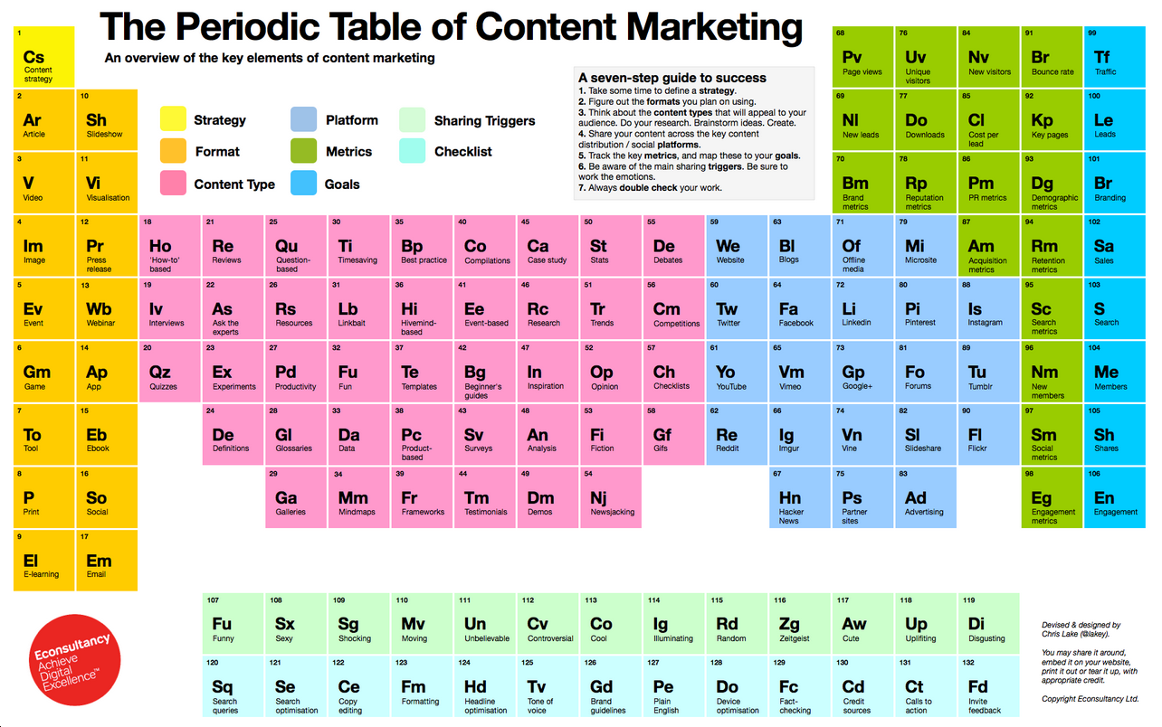 periodic_table_of_content_marketing.png