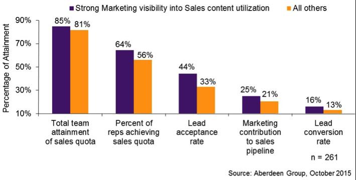 sales-enablement-figure-2.png