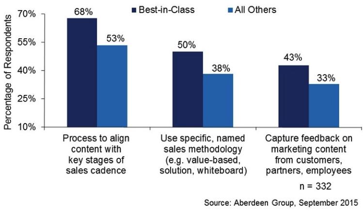 sales-enablement-figure-3.png
