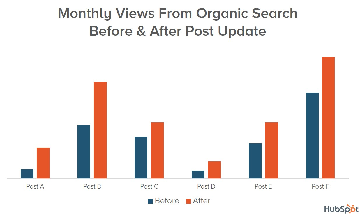 search-views-before-after-post-updates.jpg