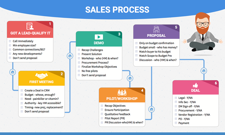 talview-sales-process.png
