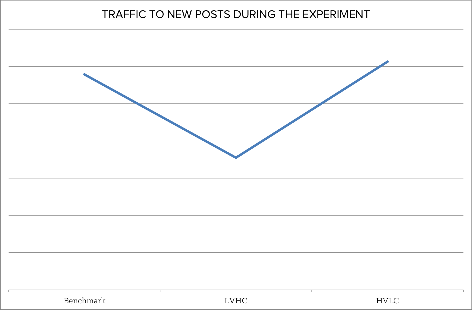 traffic_to_new_posts_during_part_1-1