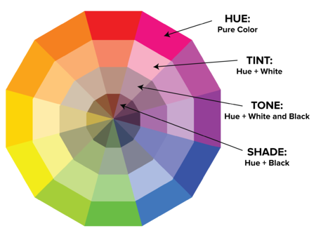 Color theory wheel with labels for each color's hue, tint, tone, and shade