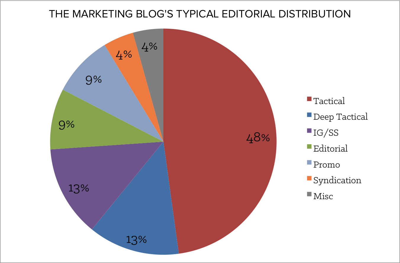 typical_editorial_distribution-1.png