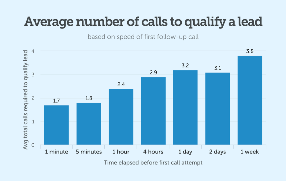 average-number-calls-3.png