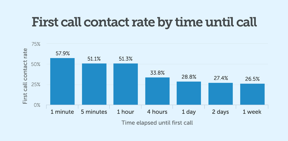 first-contact-rate_1.png