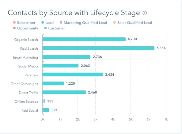 Contacts by source with lifecycle stage.jpg