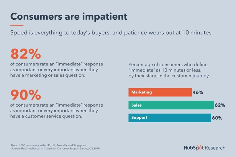 Live chat statistics by HubSpot Research that say 82% and 90% of consumers rate an immediate response important when they have sales or customer service questions.