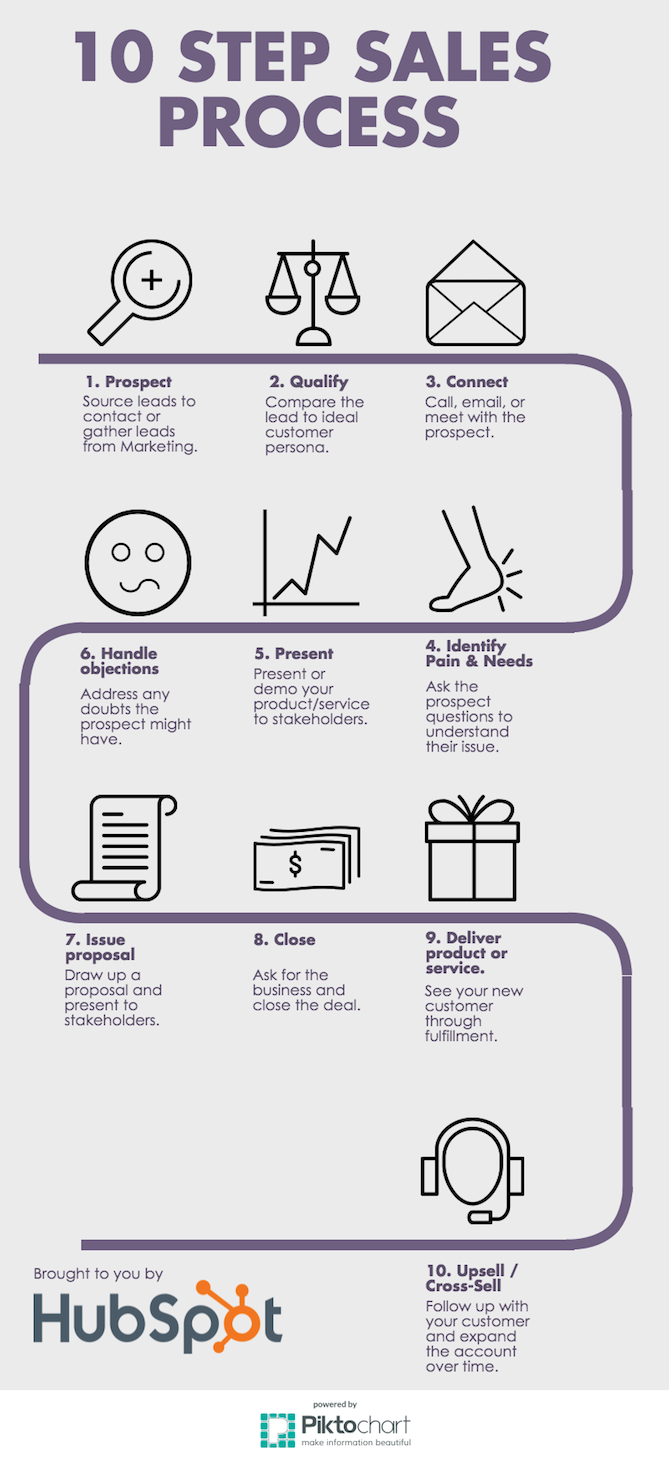 What A Basic Sales Process Looks Like Visual Template - Sales process template