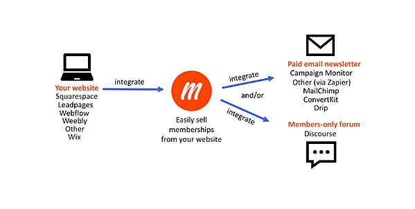 Building membership website with Memberful