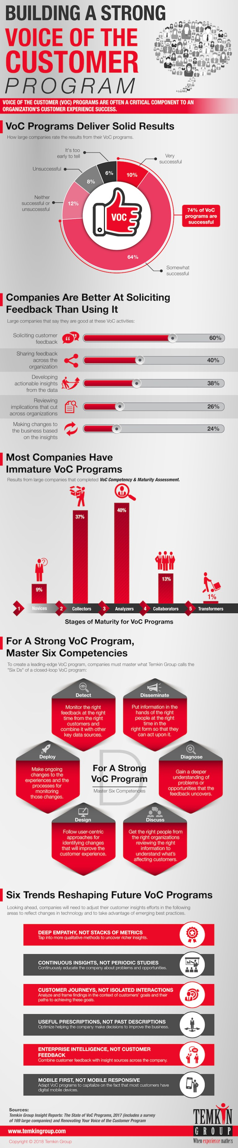1805_VoC_Infographic_LR