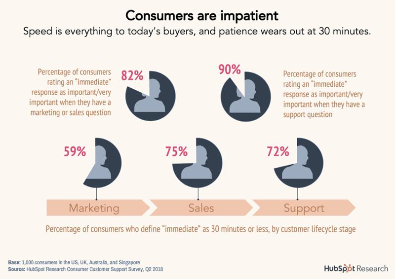 2-consumers-are-impatient-1