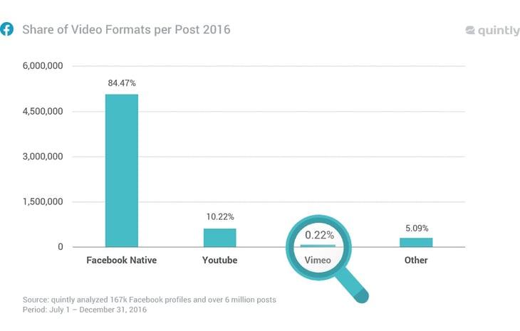 2.+share-of-video-formats-per-post.jpg