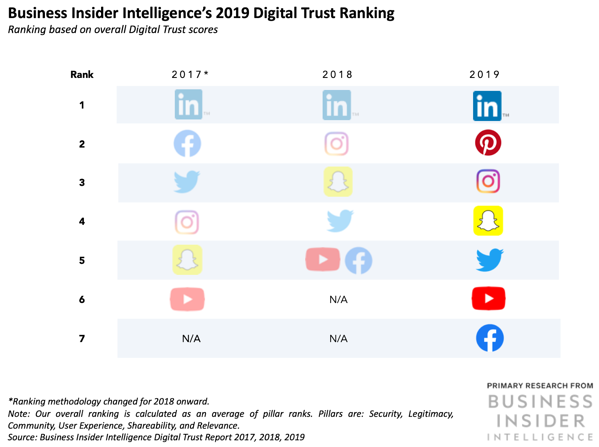 Business insider most trusted platform stats