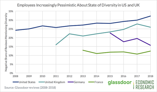 Employees are increasingly pessimistic about workplace diversity