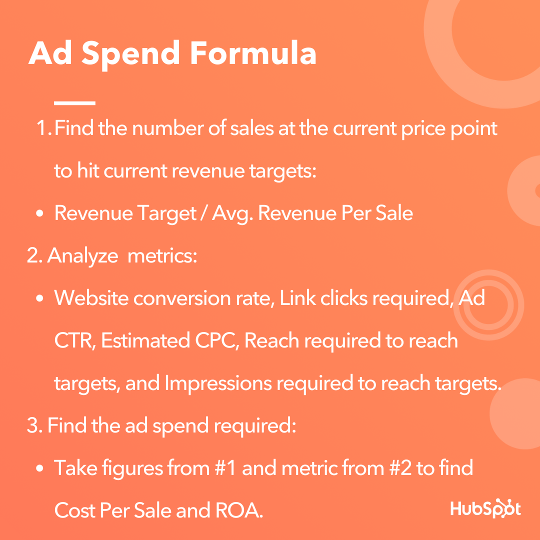 Facebook ad spend formula