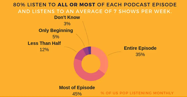 People listen to all or most of podcast episodes
