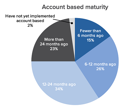 average maturity of account based marketing tactics