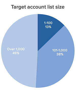 average size of the target account list