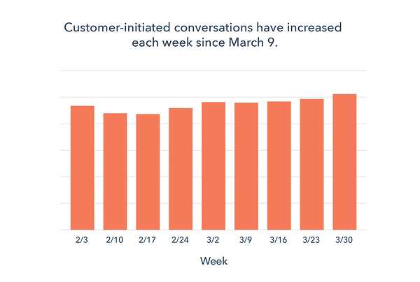 responses to sales outreach decrease