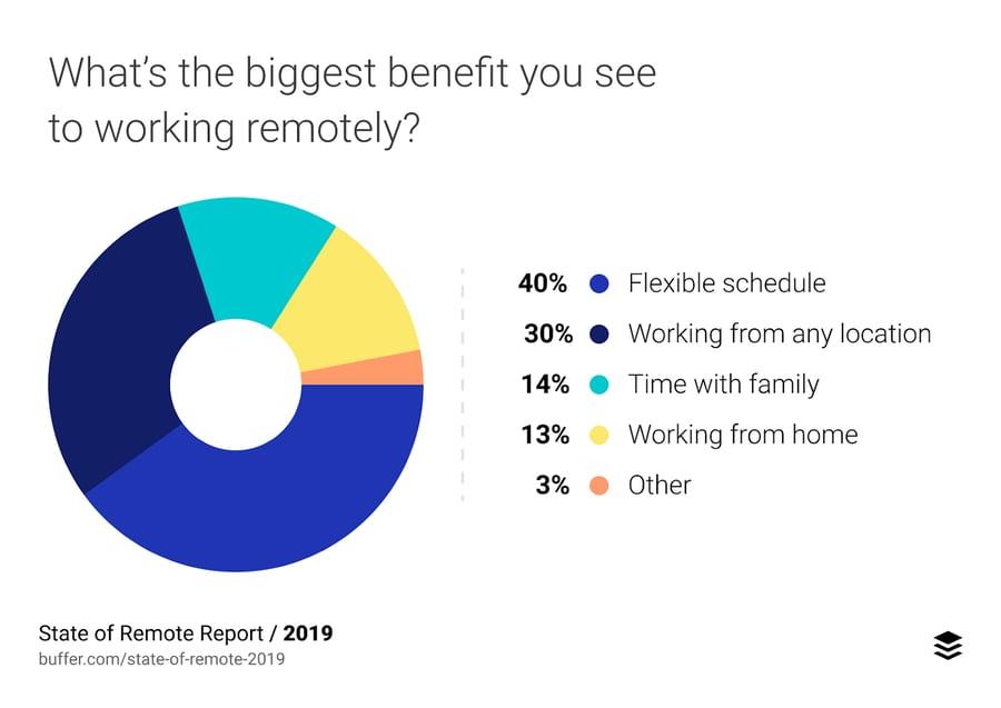 beneficios de trabajo remoto