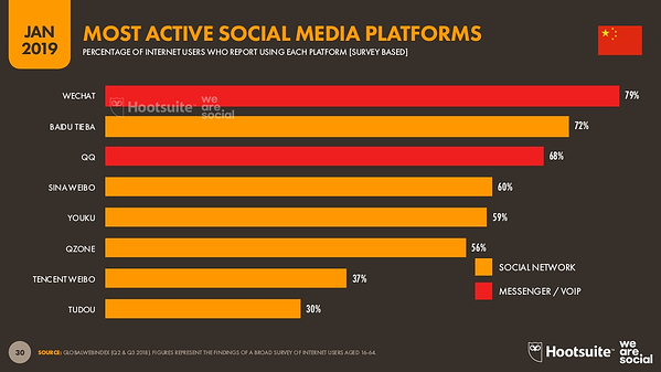 most active social media platforms in china