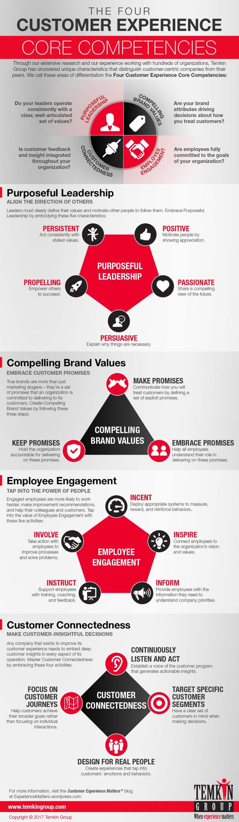 4CXCompetencies_Infographic