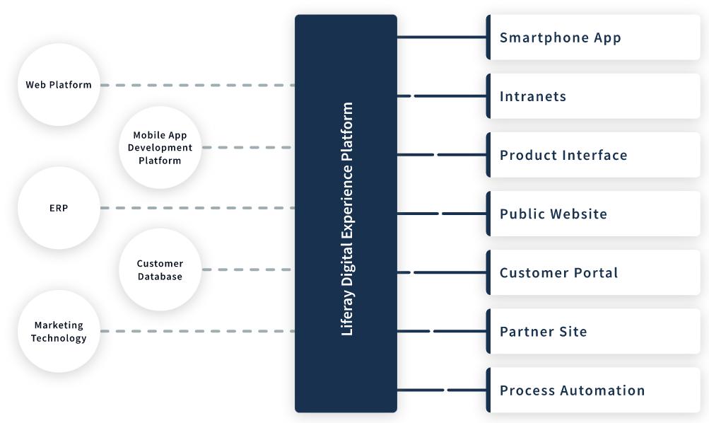 Integration example of Adobe Experience Manager Alternative Liferay