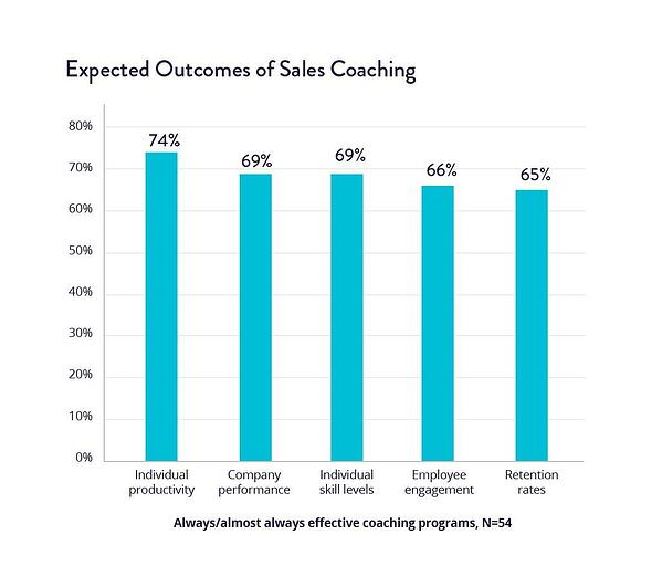 Expected Outcomes of Sales Coaching