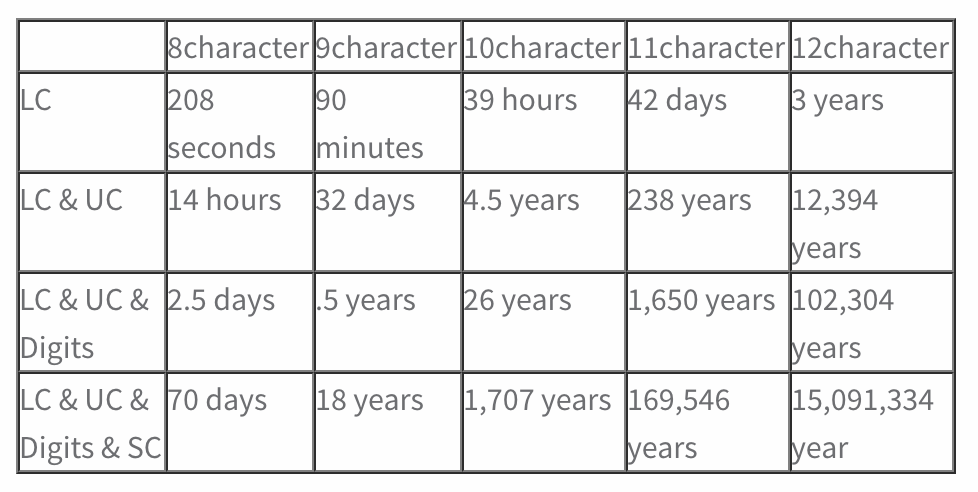 table showing the amount of time to brute-force guess a password given password length and the types of characters it uses