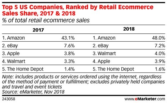Ecommerce Wars: Who Are the Top Online Retailers This Holiday Season? [New Data]