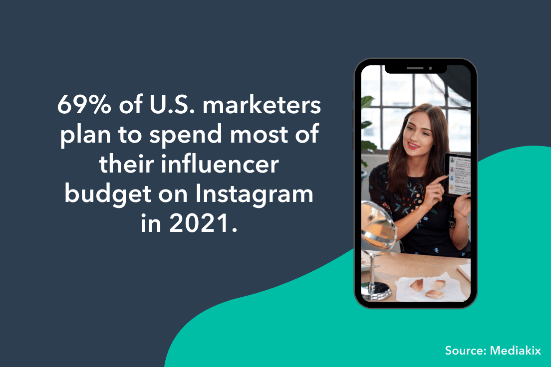 69% of marketers will spend influencer budget on instagram.