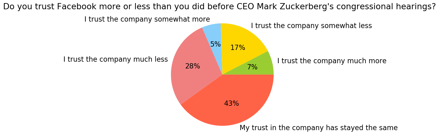 45% of People Trust Facebook Even Less After the Zuckerberg Hearings [New Data]