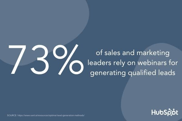 According to Xant, 73% of sales and marketing leaders use webinars to generate qualified leads