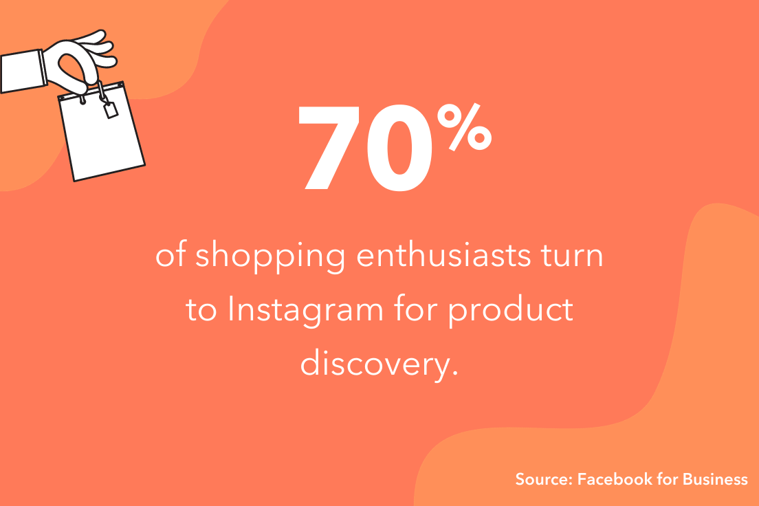 70% of shopping enthusiasts use instagram for product discovery.