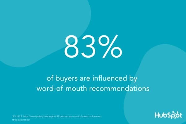 According to PR Daily, 83% of buyers are influenced by word-of-mouth recommendations
