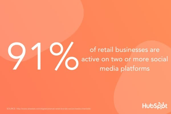According to Adweek, 91% of retail businesses are active on two or more social media platforms