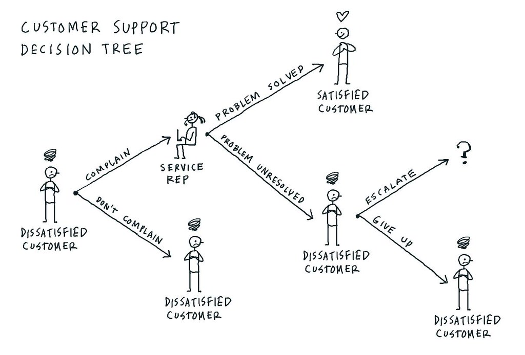 customer support decision tree