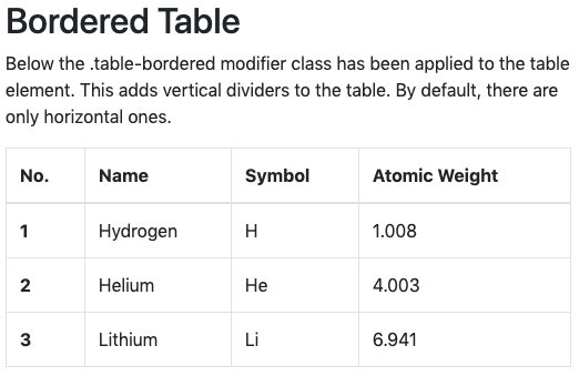 Bootstrap CSS bordered table example