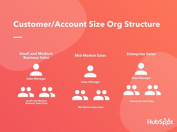 Customer Account Size Org Structure