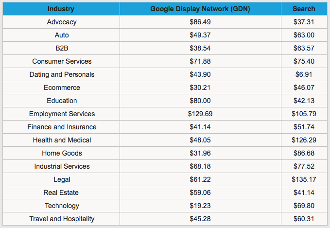 AdWords_CPA_Data.png