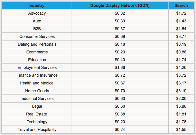 AdWords_CPC_Data.png