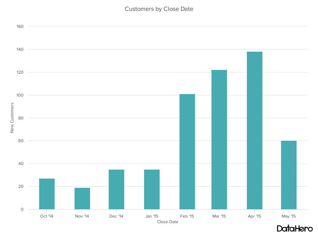 column chart customers by close date