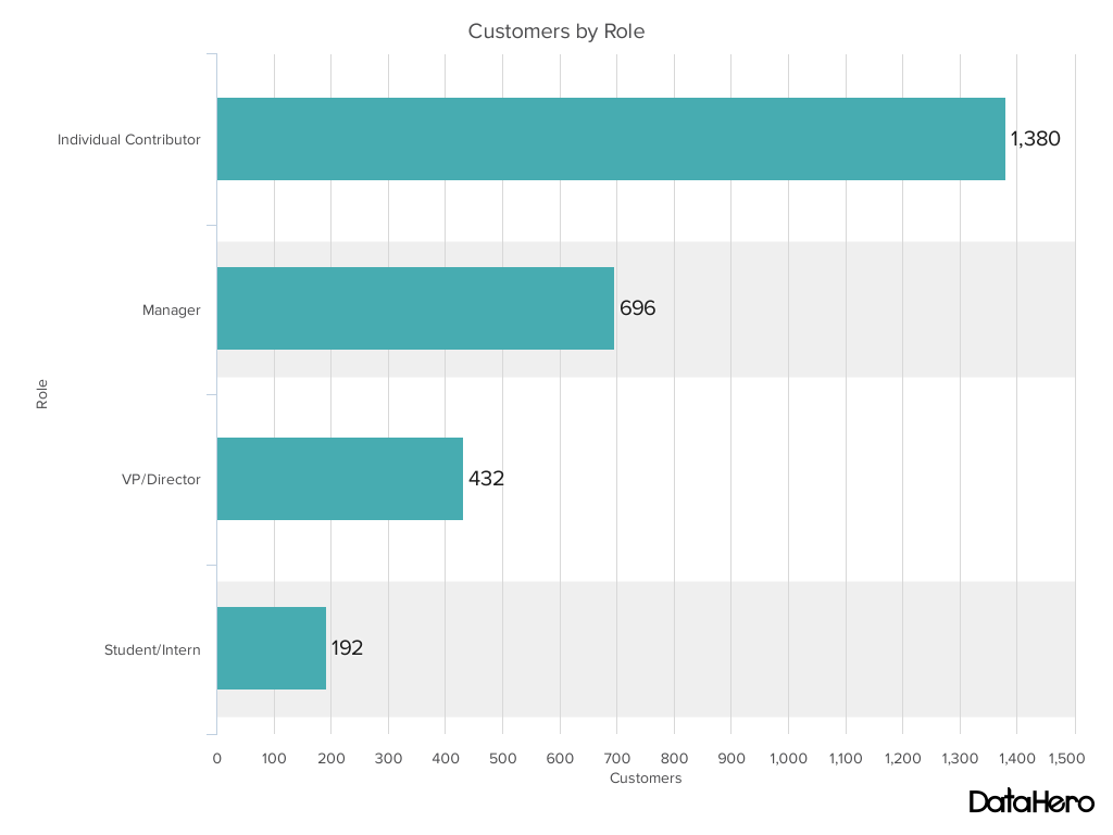 bar chart - customers by role