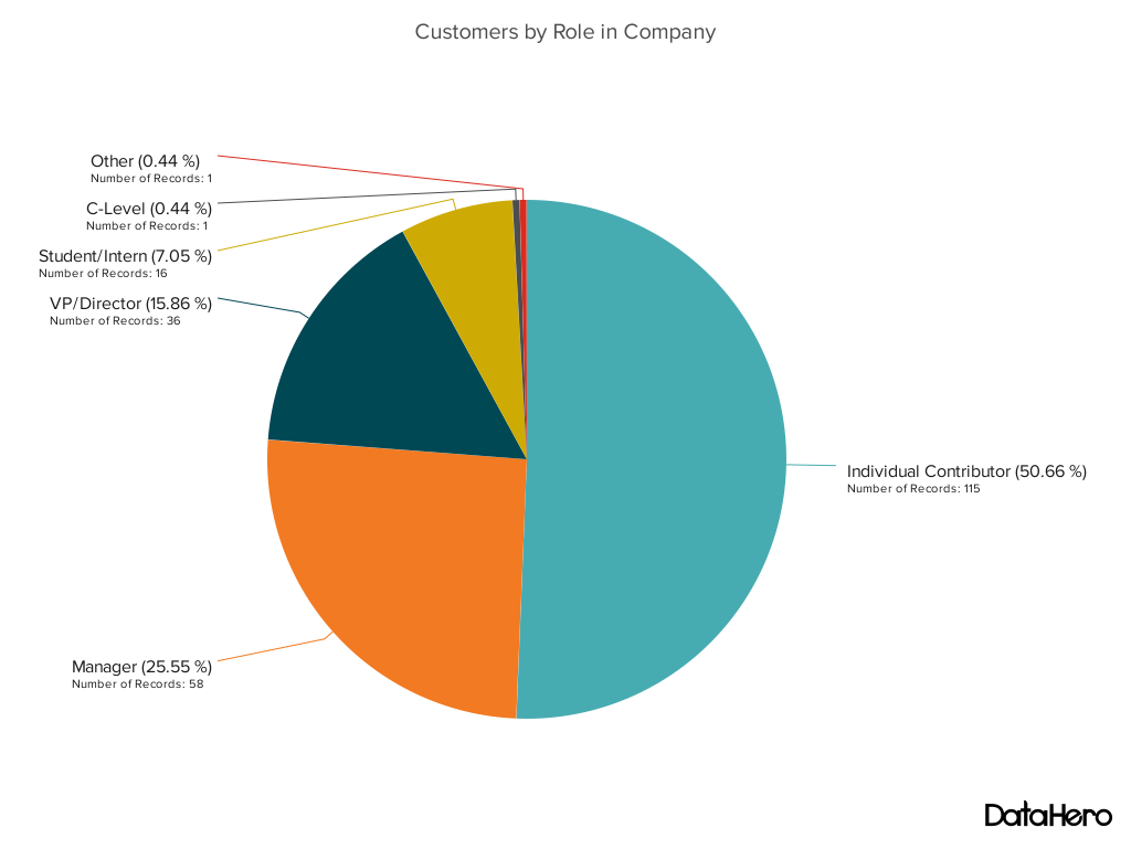 Pie chart - customers by role