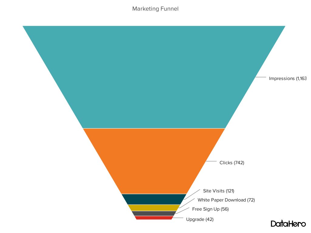 Funnel chart - marketing funnel process