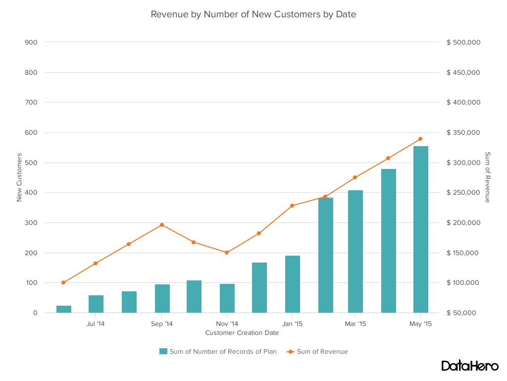 Dual axis chart - revenue by new customers