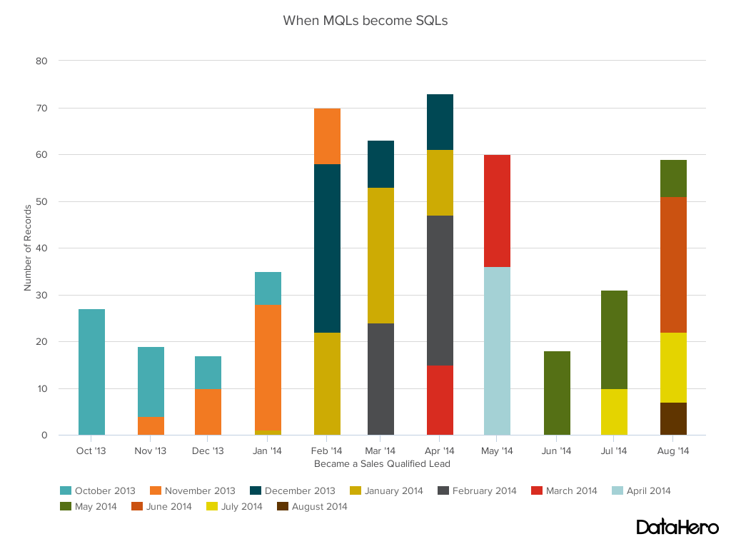 Stacked bar chart - mqls to sqls