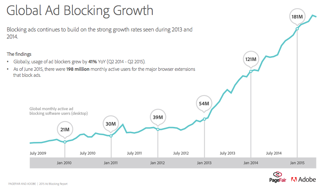 ad-block-growth