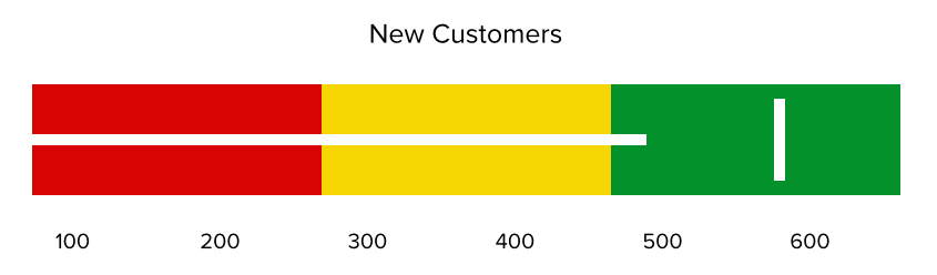 Bullet graph - new customers